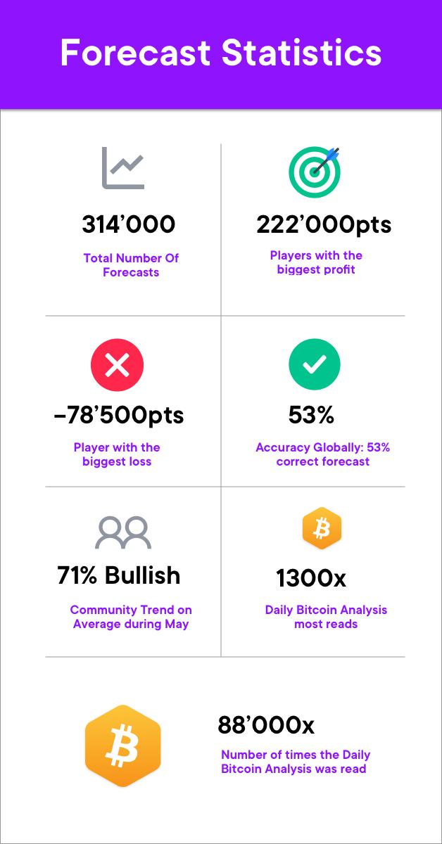 forecast statistics