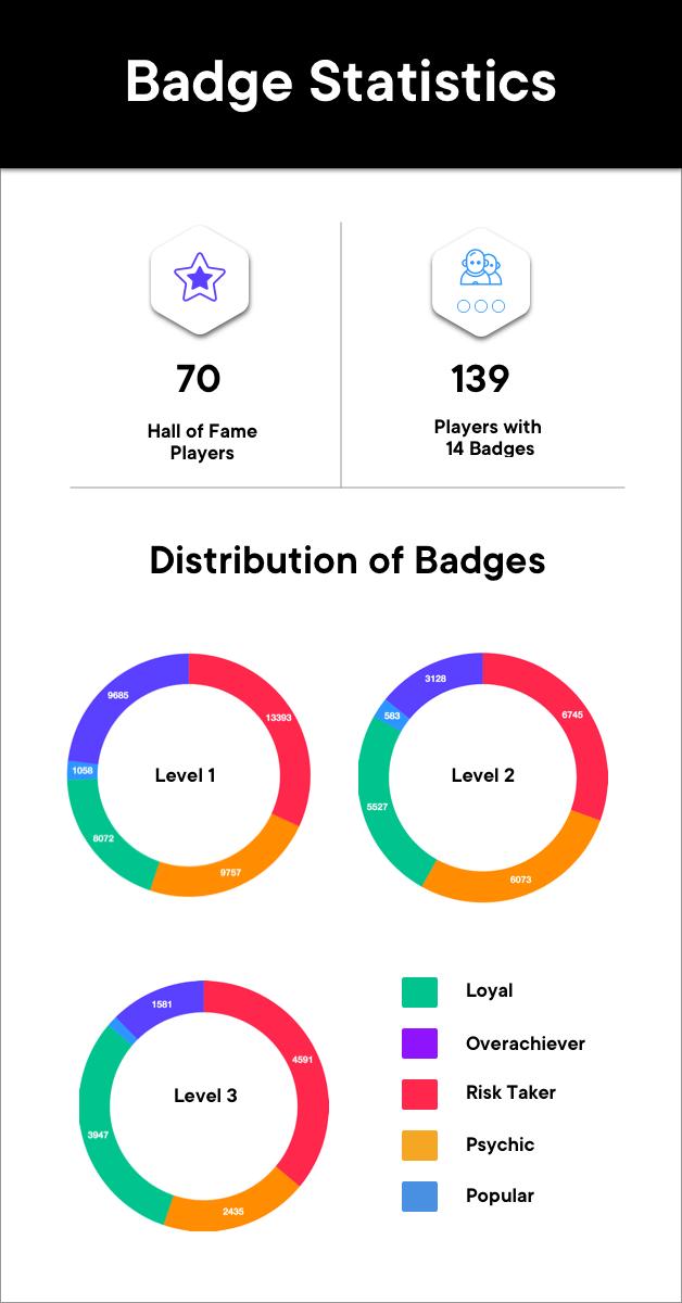 badge statistics