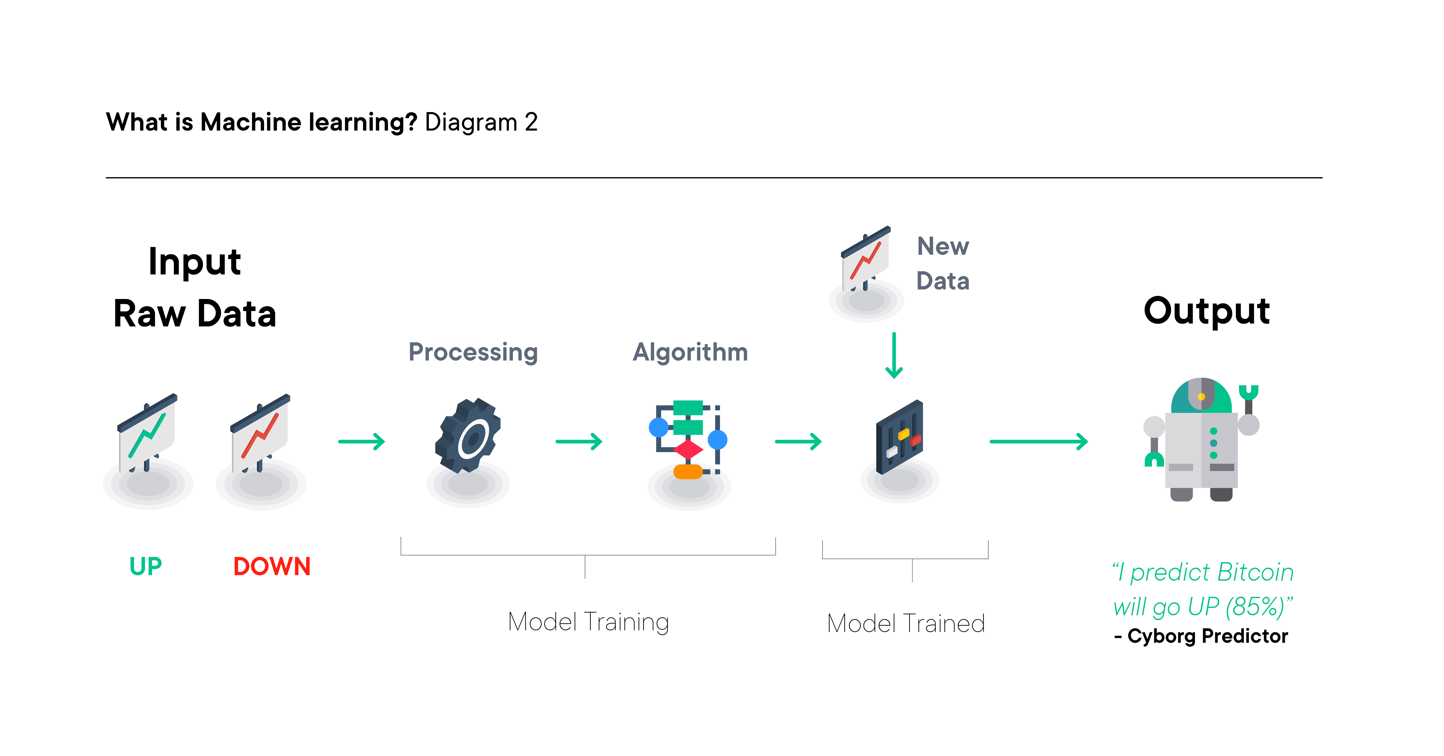 machine learning diagram 2