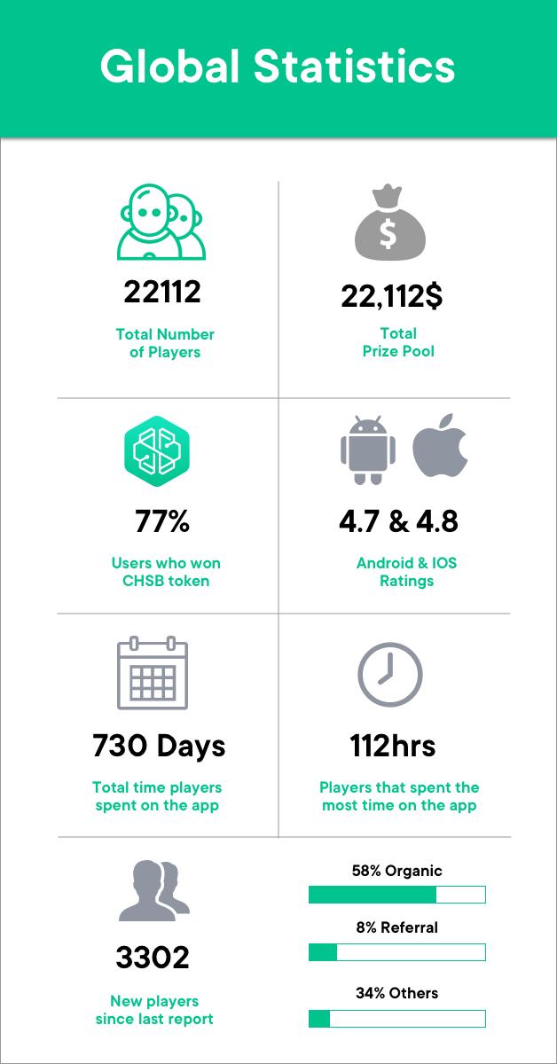 SwissBorg Community app global statistics