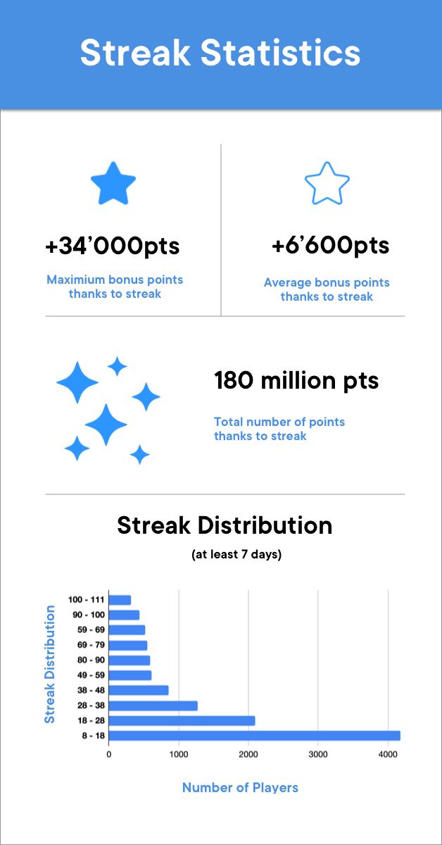 SwissBorg Community app streak statistics