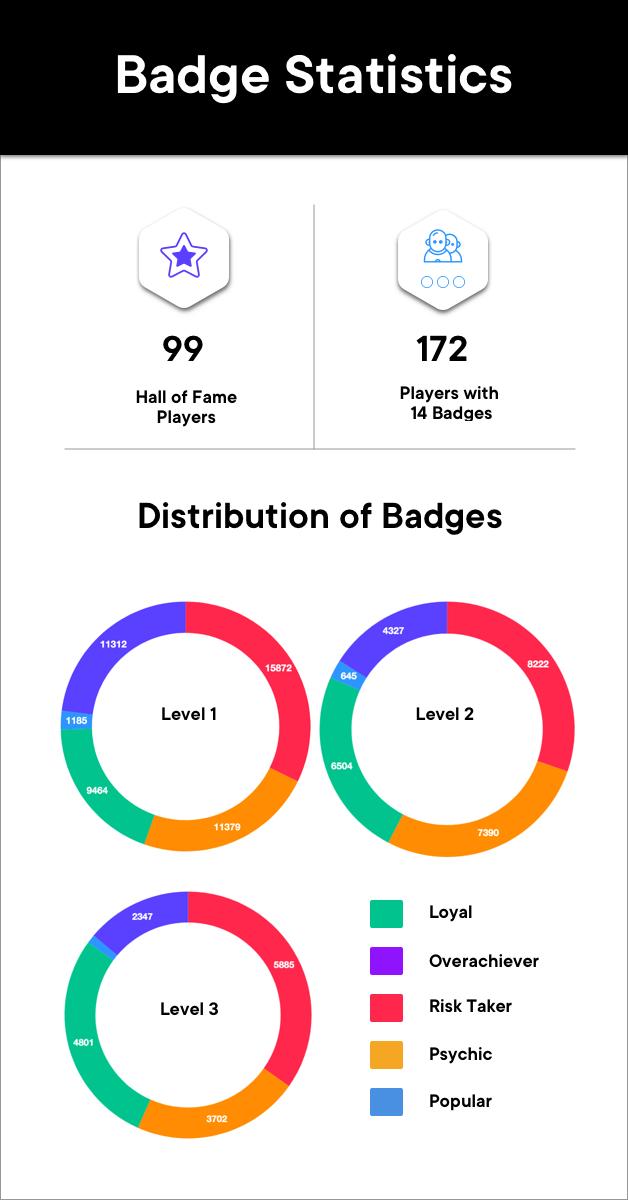 SwissBorg Community app badges statistics