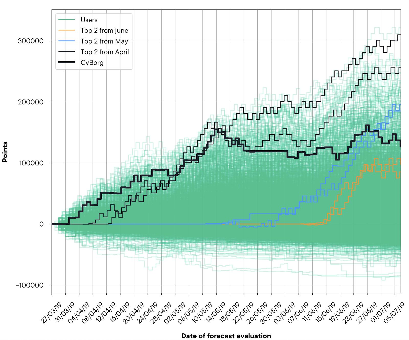 SwissBorg Community app risk management graph