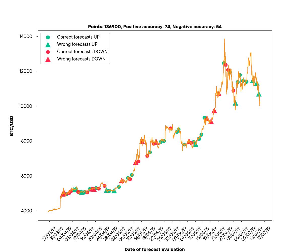 SwissBorg Community app forecasting pattern