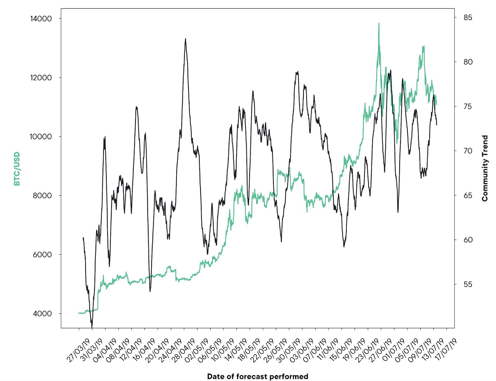 SwissBorg Community app Bitcoin Price vs Community trend