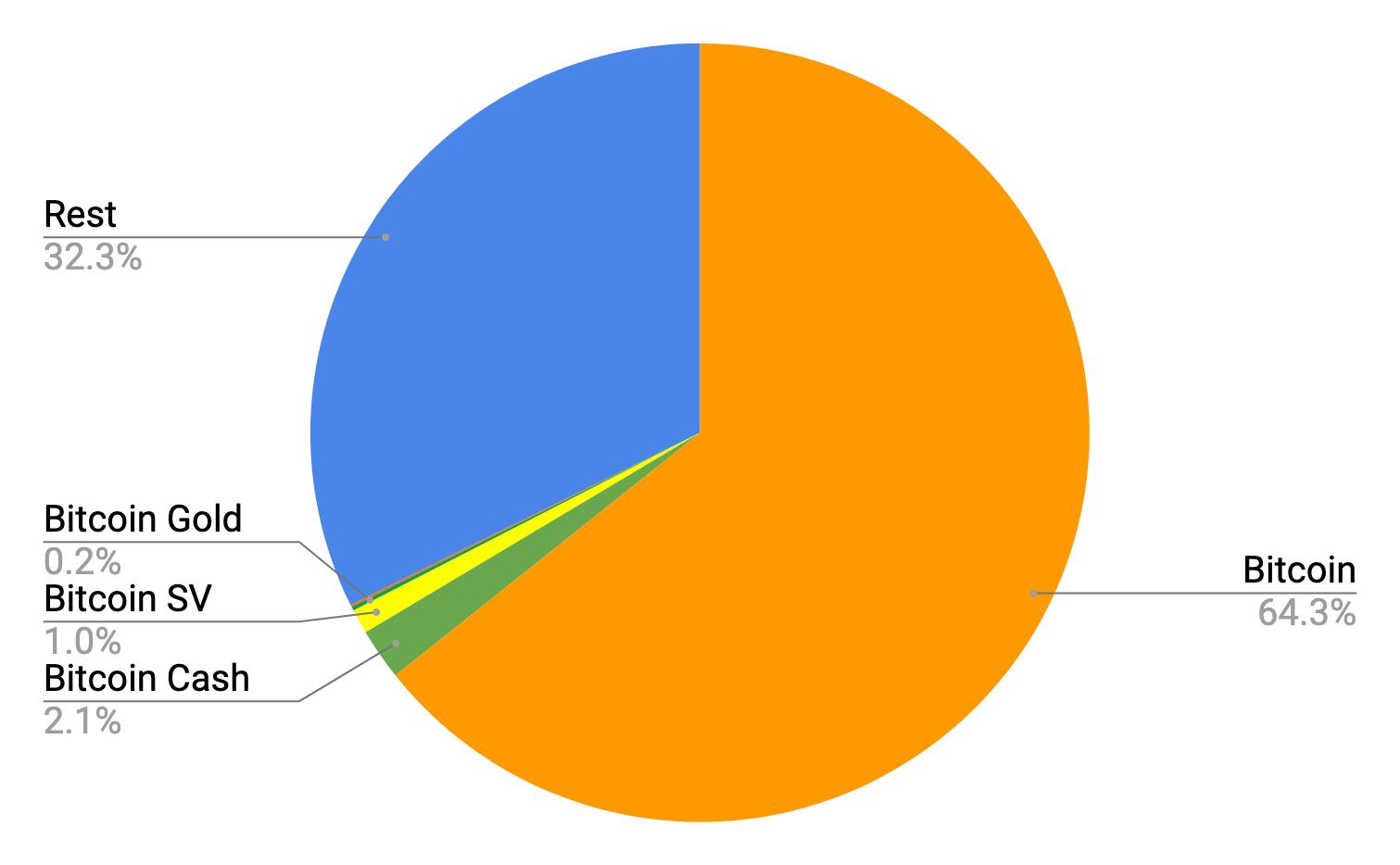 bitcoin-forks-graph
