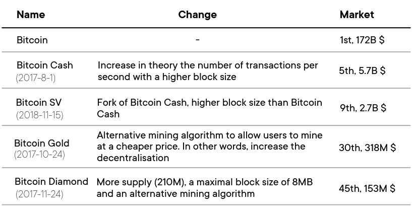 Bitcoin-forks-history