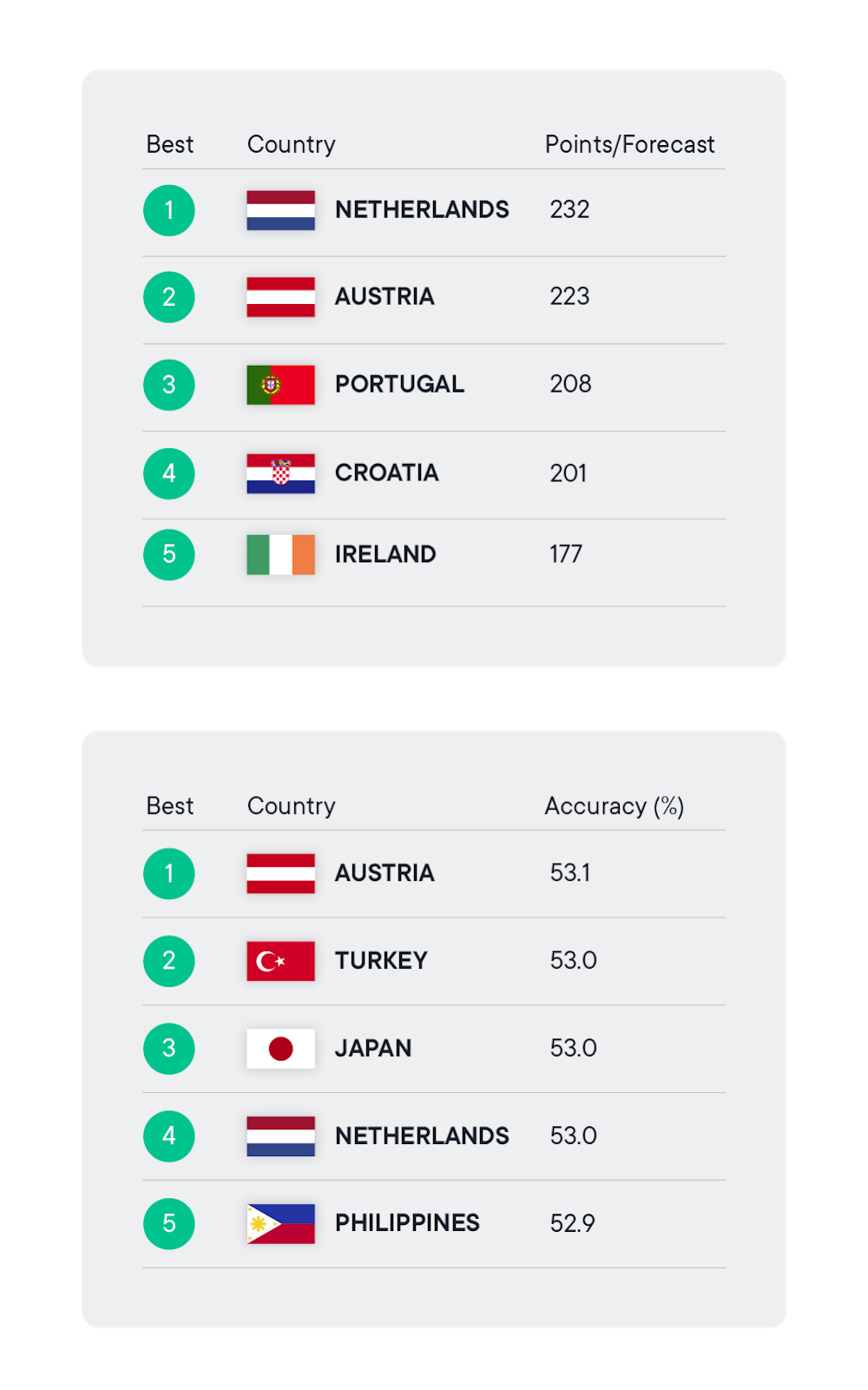 Community App forecasts  & accuracy by country SwissBorg