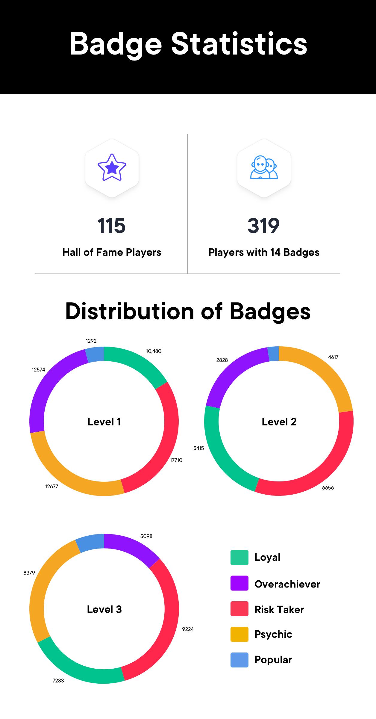 Badge Statistics SwissBorg