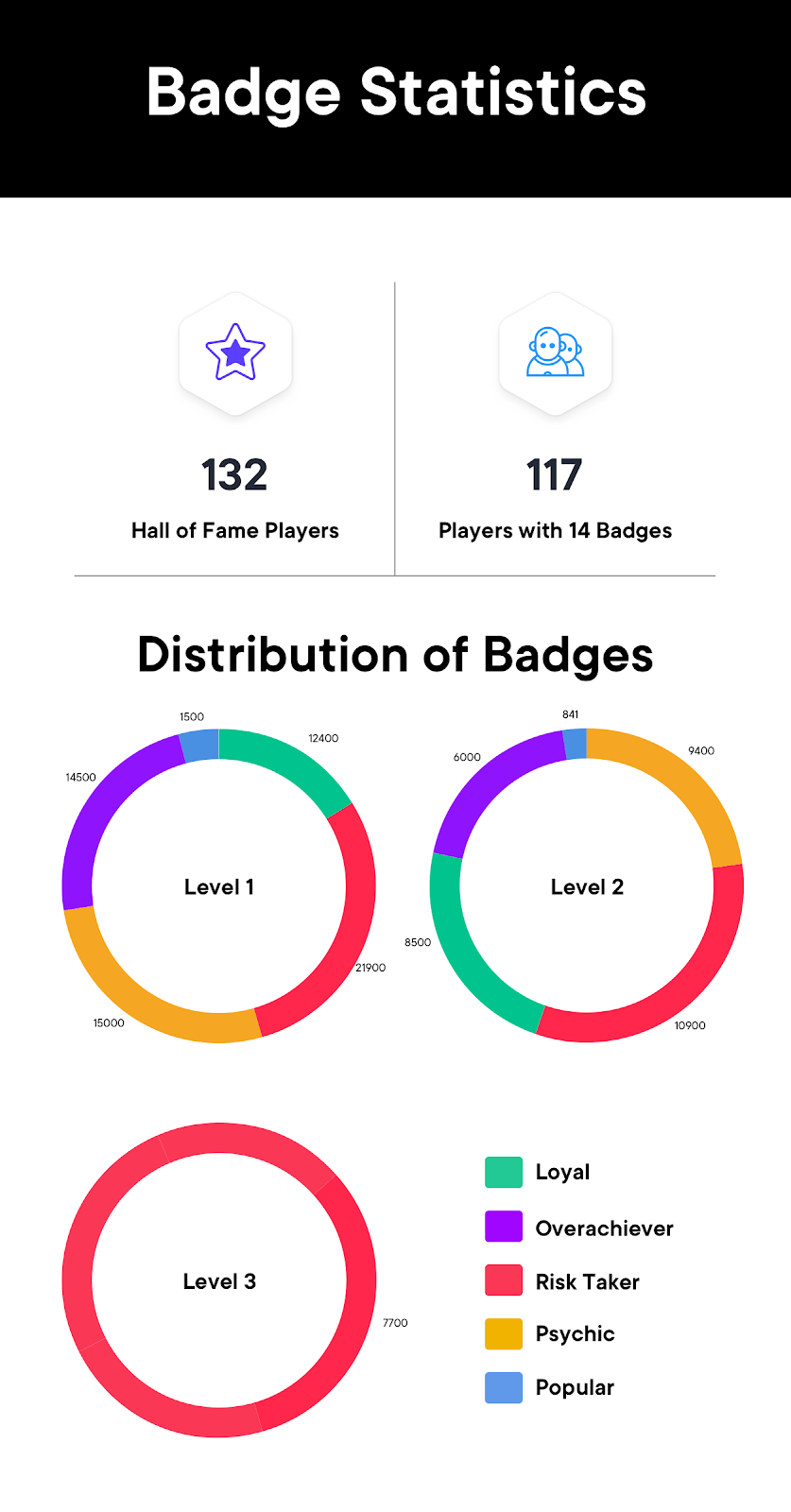 SwissBorg Community App badge statistics