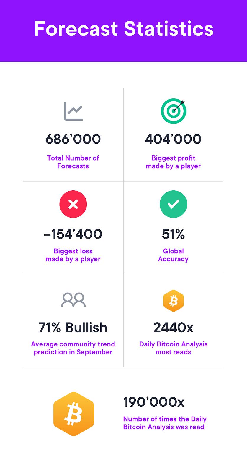 SwissBorg Community App forecast statistics