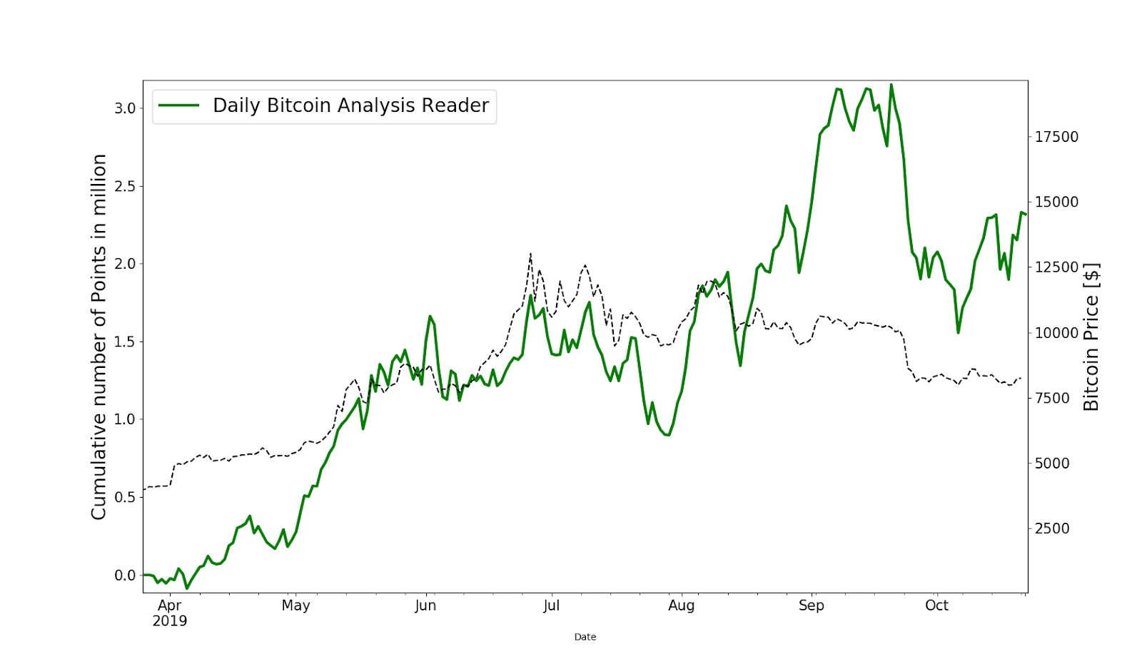 Daily Bitcoin analysis reader community app