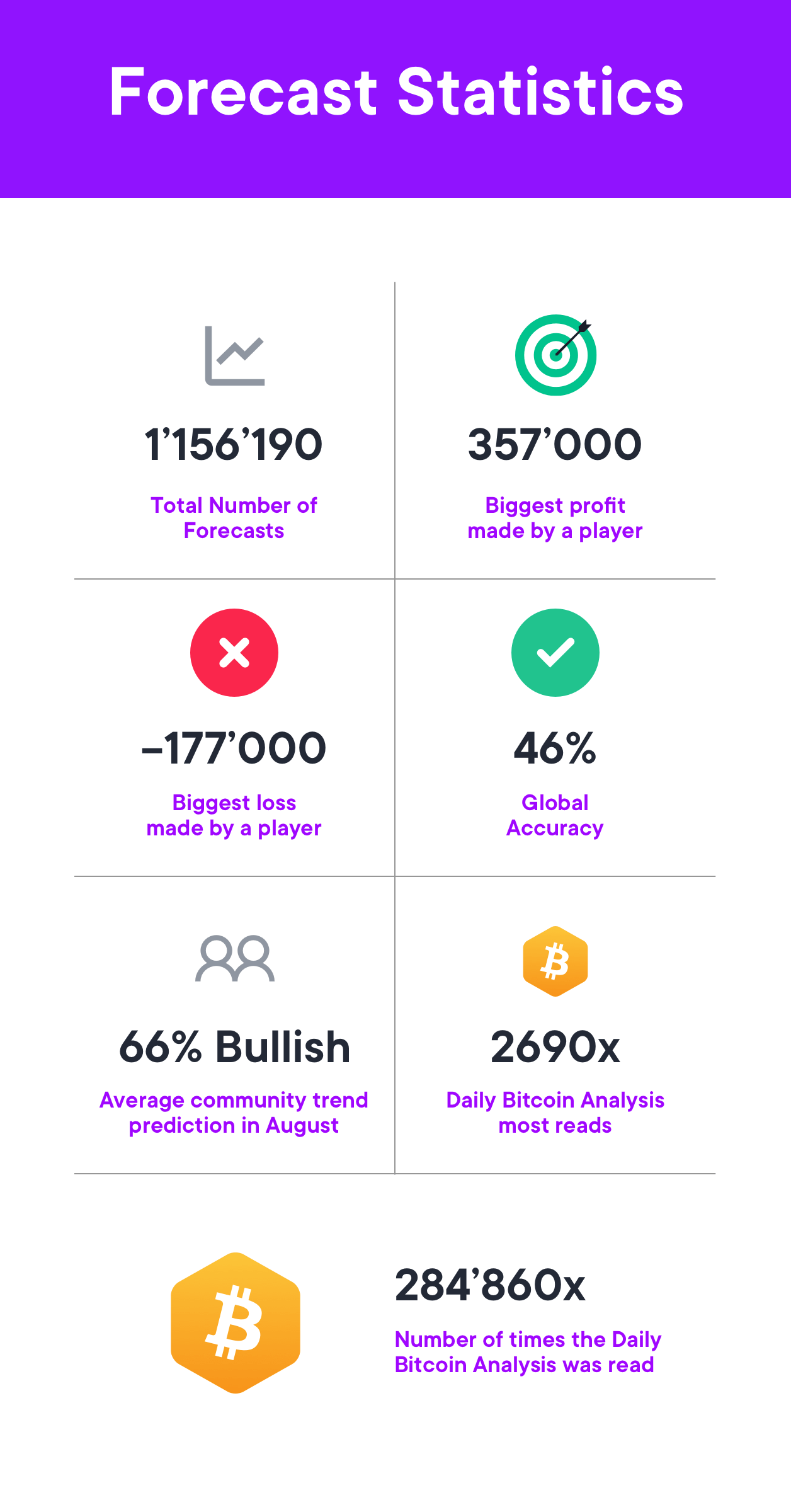 forecast statistics community app