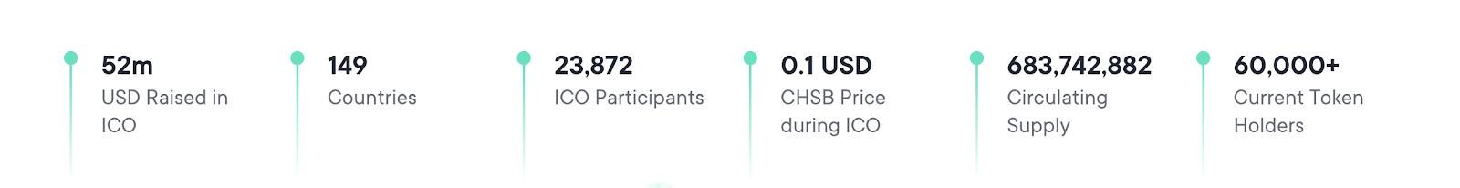 CHSB token ICO statistics