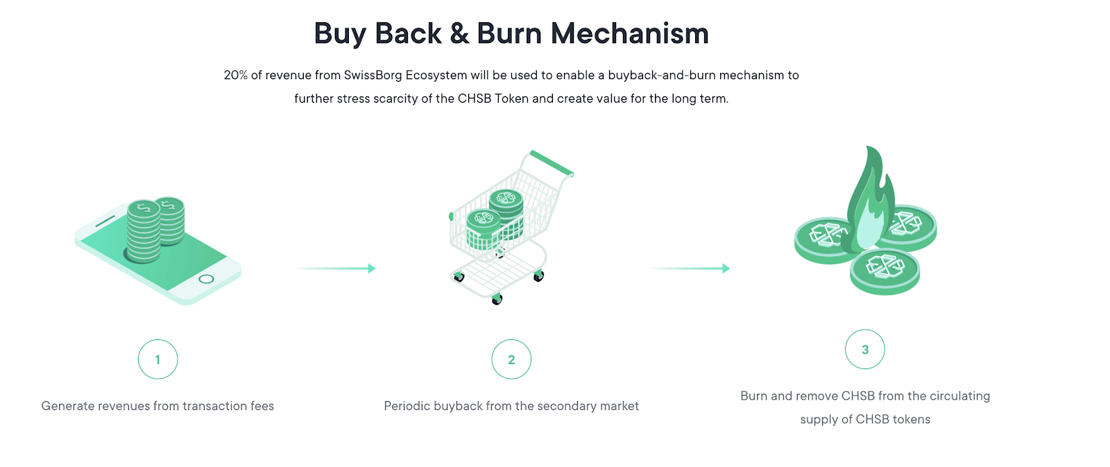 CHSB token protect & burn mechanism