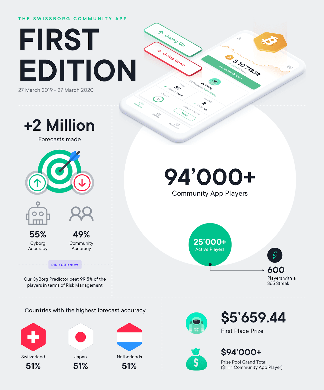 SwissBorg community app first edition metrics