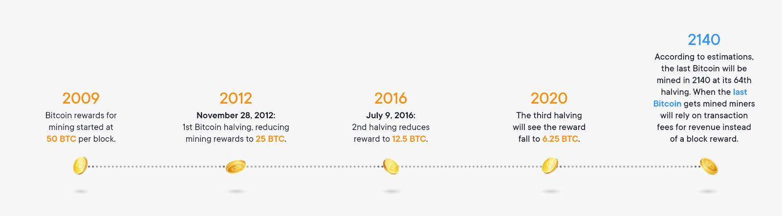 Bitcoin Halving Timeline History