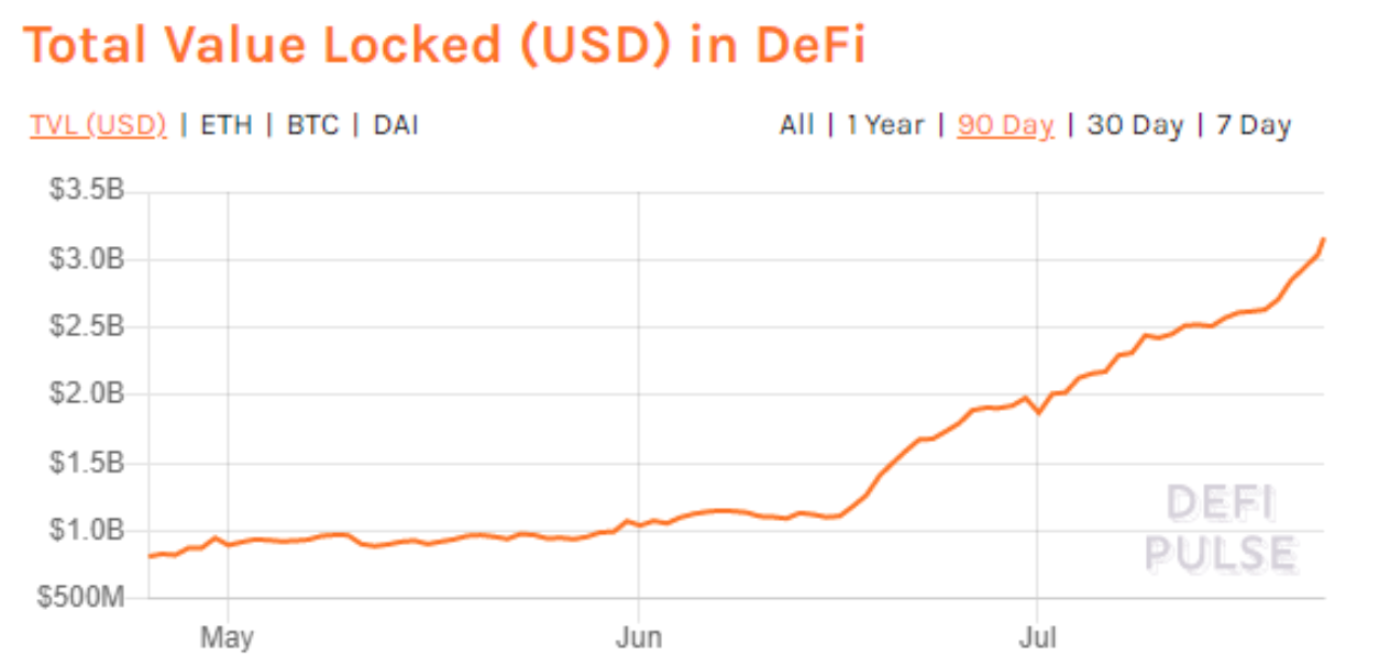 Total value locked in DeFi (USD)