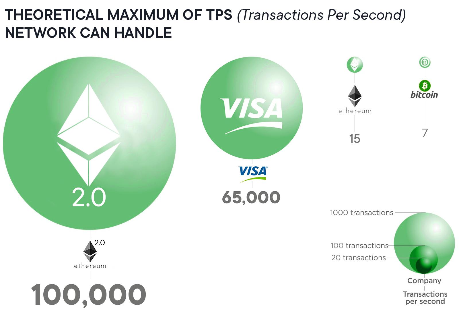 Theoretical maximum of TPS (transactions per second)