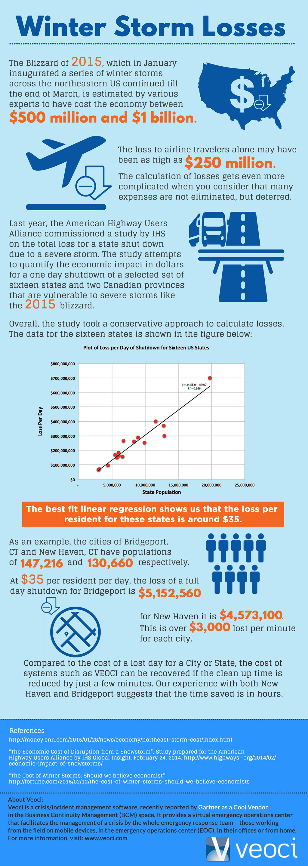 Infographic: Winter Storm Losses - $35 per Resident per Day