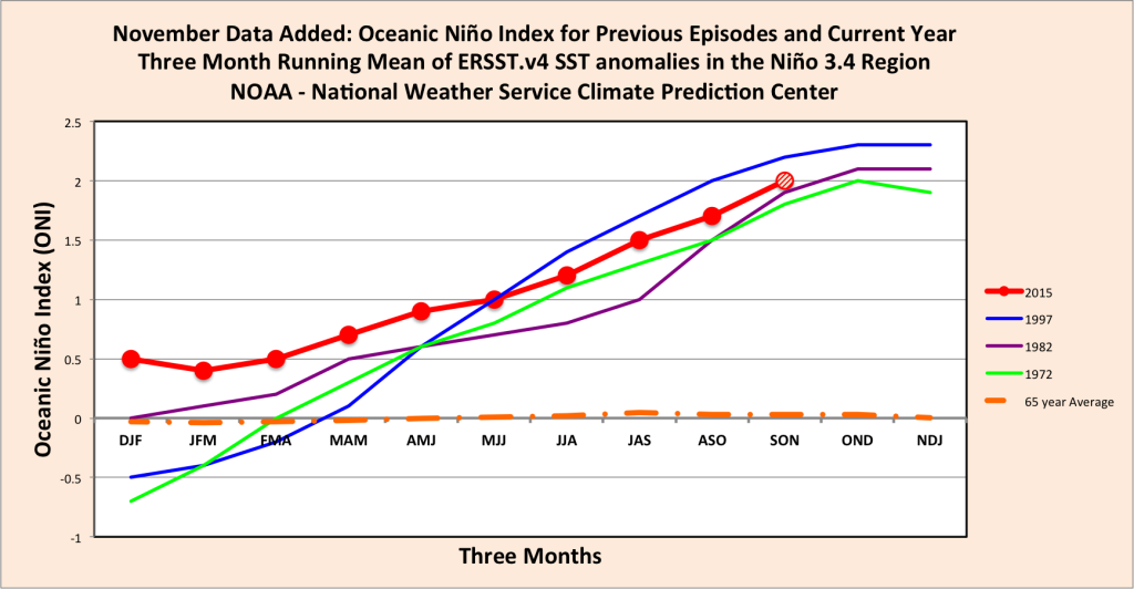 El Niño On Track as One of the Worst