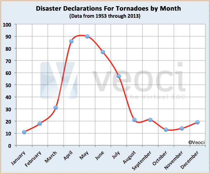Major Tornadoes Since 1953