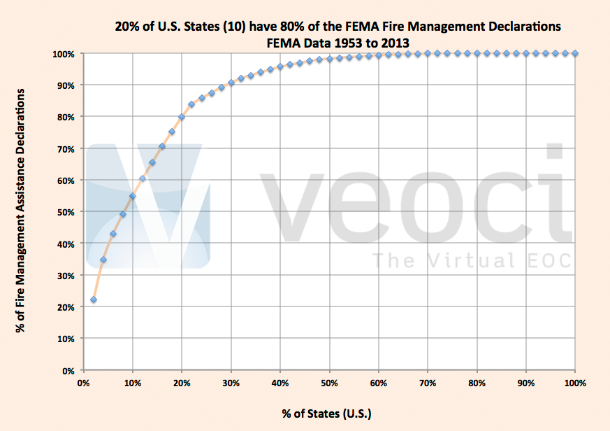 FEMA Fire Declarations & the Pareto Principle