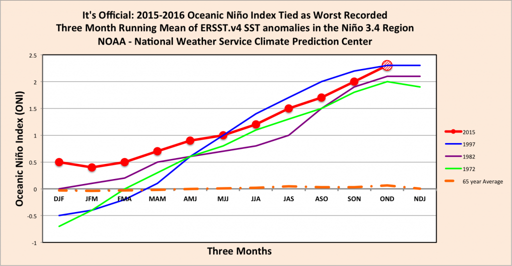 New Data Is In: El Niño Ties as the Worst Ever Recorded