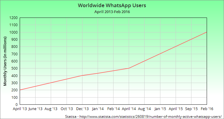 Global WhatsApp users are on the rise, with steady growth from 2013 to 2016.