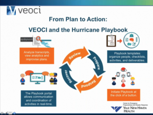 Veoci and the Hurricane Playbook