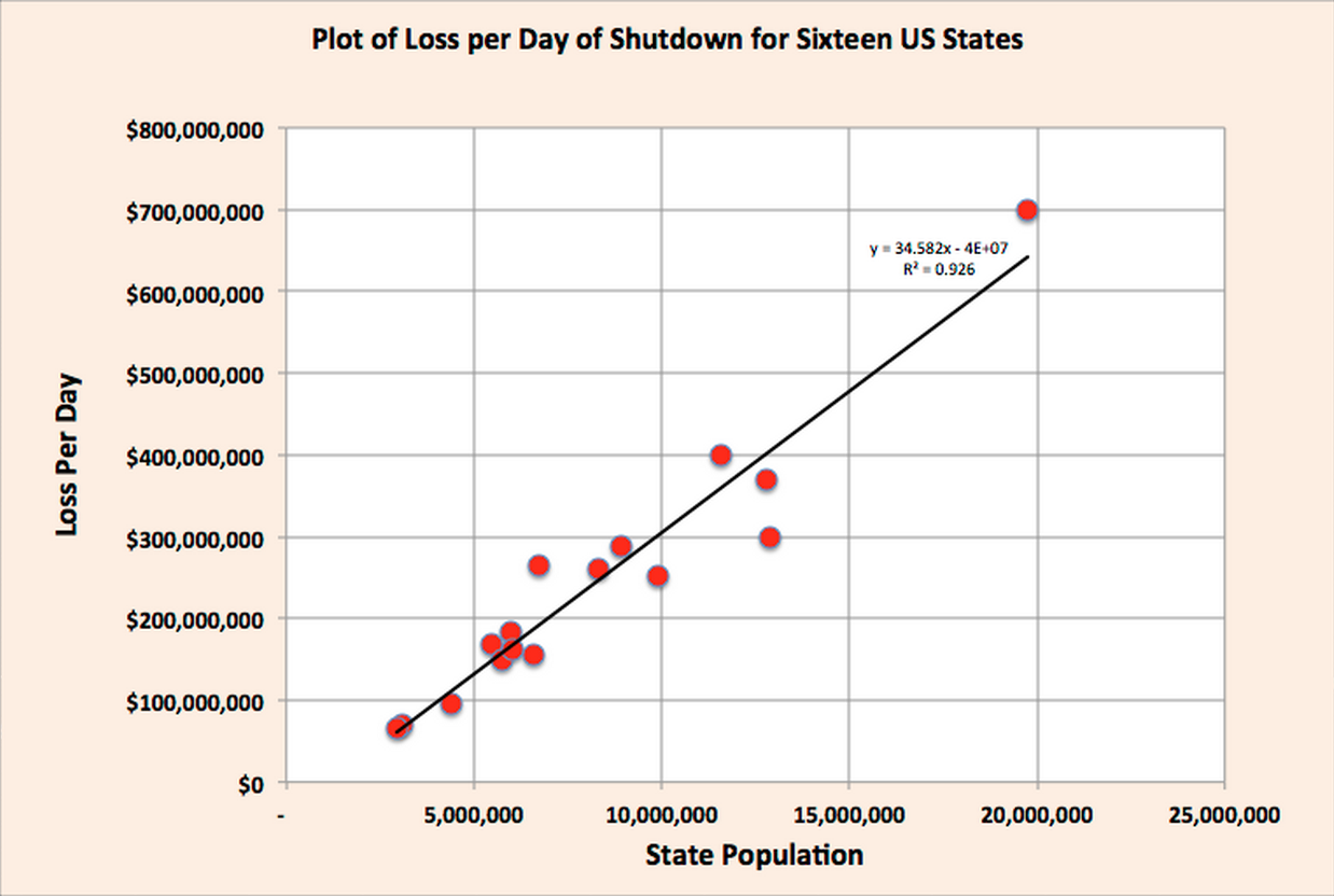 Loss per Day of Shutdown for Sixteen US States