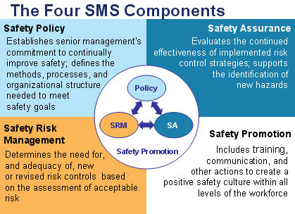 4 SMS Components