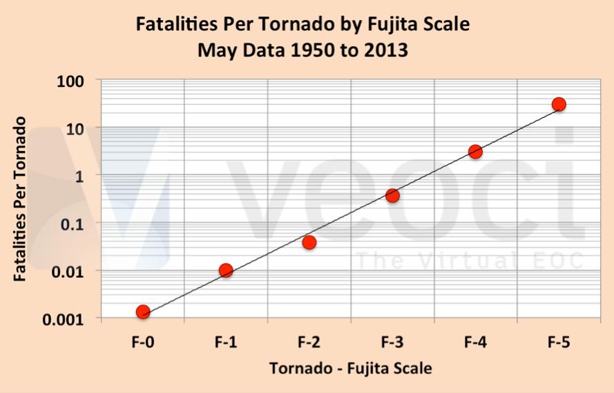 Fatalities per Tornado by Fujita Scale, 1950 to 2013