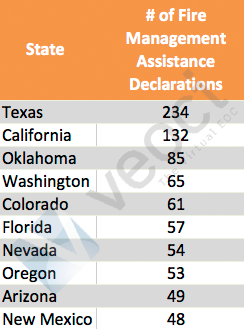 Total Fire Management Assistance Declarations by State - Top 10