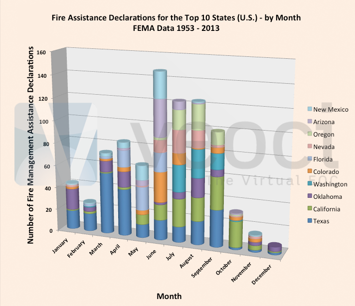 Fire Management Assistance Declarations for Top 10 States by Month
