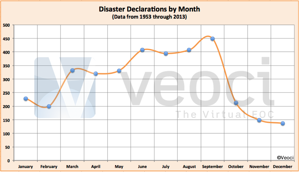 Number of Disasters by Month