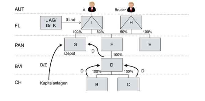 Verrechnungssteuer Tax Corporate Steuerstrafrecht Ruling Dividende Stiftung