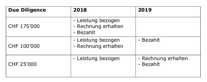 MWST Mehrwertsteuer Imstepf Matteotti Rene Ralf Steuern Tax Seminar Workshop Falllösung Schweiz zsis