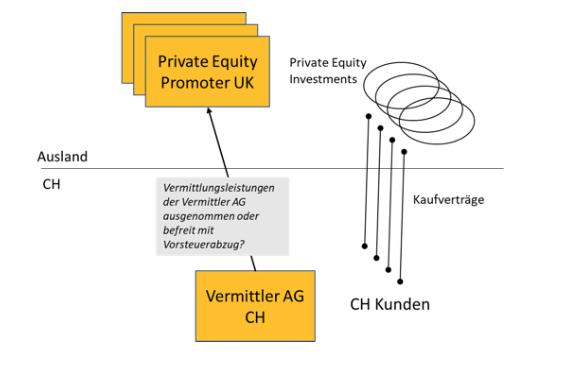 Harun Can Jeannine Müller MWST Mehrwertsteuer Steuerrecht Tax Schweiz International Unternehmen Aktien Wertapiere