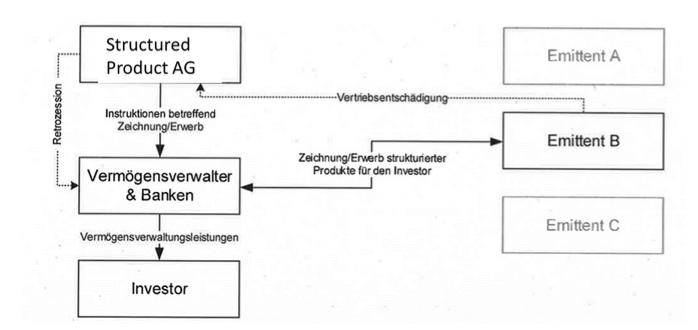 Jeannine Müller Harun Can MWST Mehrwertsteuer Tax Steuerrecht Schweiz Unternehmen International Finanzprodukt Vermögensverwalter
