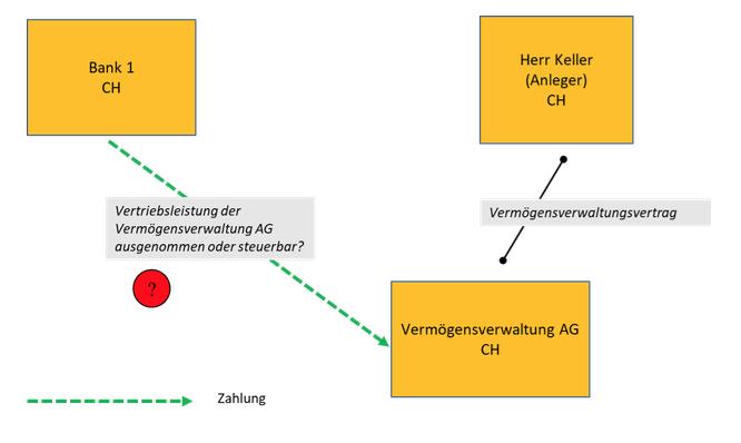 Jeannine Müller Harun Can MWST Mehrwertsteuer Tax Steuerrecht International Unternehmen Finanzprodukte Vermögensverwaltung