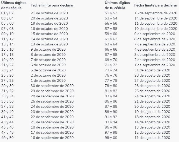 fechas-y-plazos-declaracion-de-renta-2020