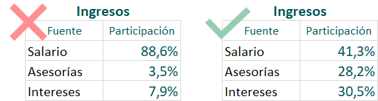 Ingresos  Ingresos  Fuente  Salario  Asesorías  Intereses  participación  88,6%  3,5%  7,9%  Salario  Asesorías  Intereses  participación  41,3%  28,2%  30,5%