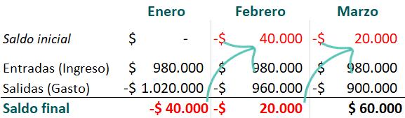 Febrero  Saldo inicial  Entradas (Ingreso)  Salidas (Gasto)  Saldo final  Enero  S 980.000  -$ 1.020.000  -$  -$ 40.000 -$  40.000 -  -$  960.000  20.000  Marzo  20.000  0.000  900.000  $ 60.000