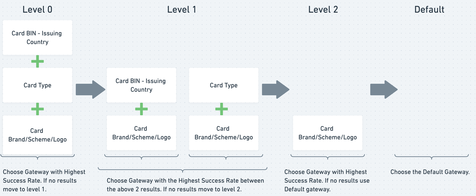 a diagram that shows how card transaction routing works