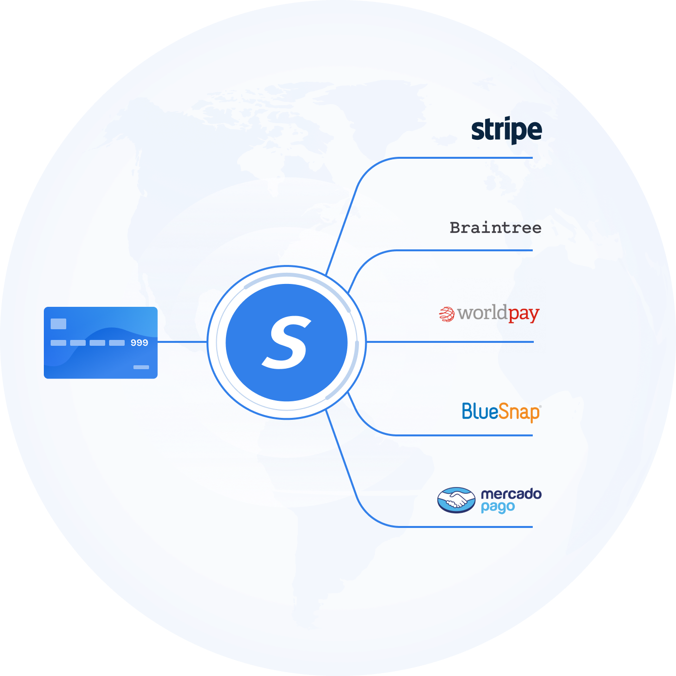 an credit card on the left is connected to the spreedly logo. that logo is connected to several other businesses like stripe, braintree, worldpay, and bluesnap.