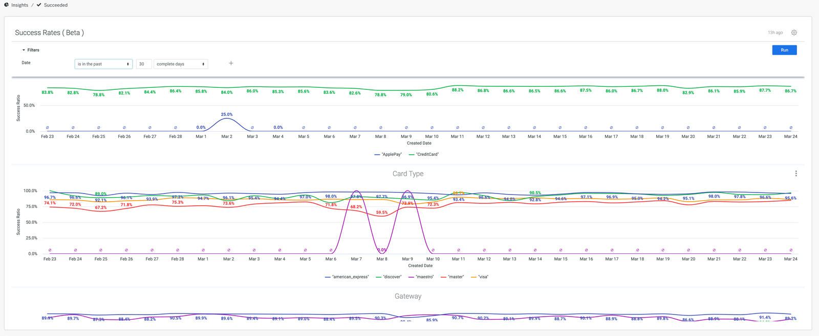 a time series of transaction success rates