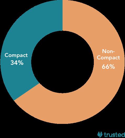 compact vs. non-compact (% of jobs). Compact: 34%, non-compact: 66%.