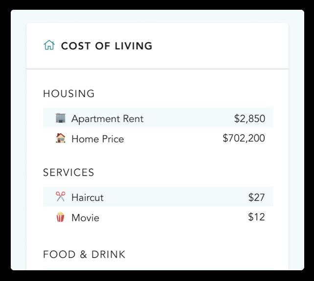 Cost of living breakdown