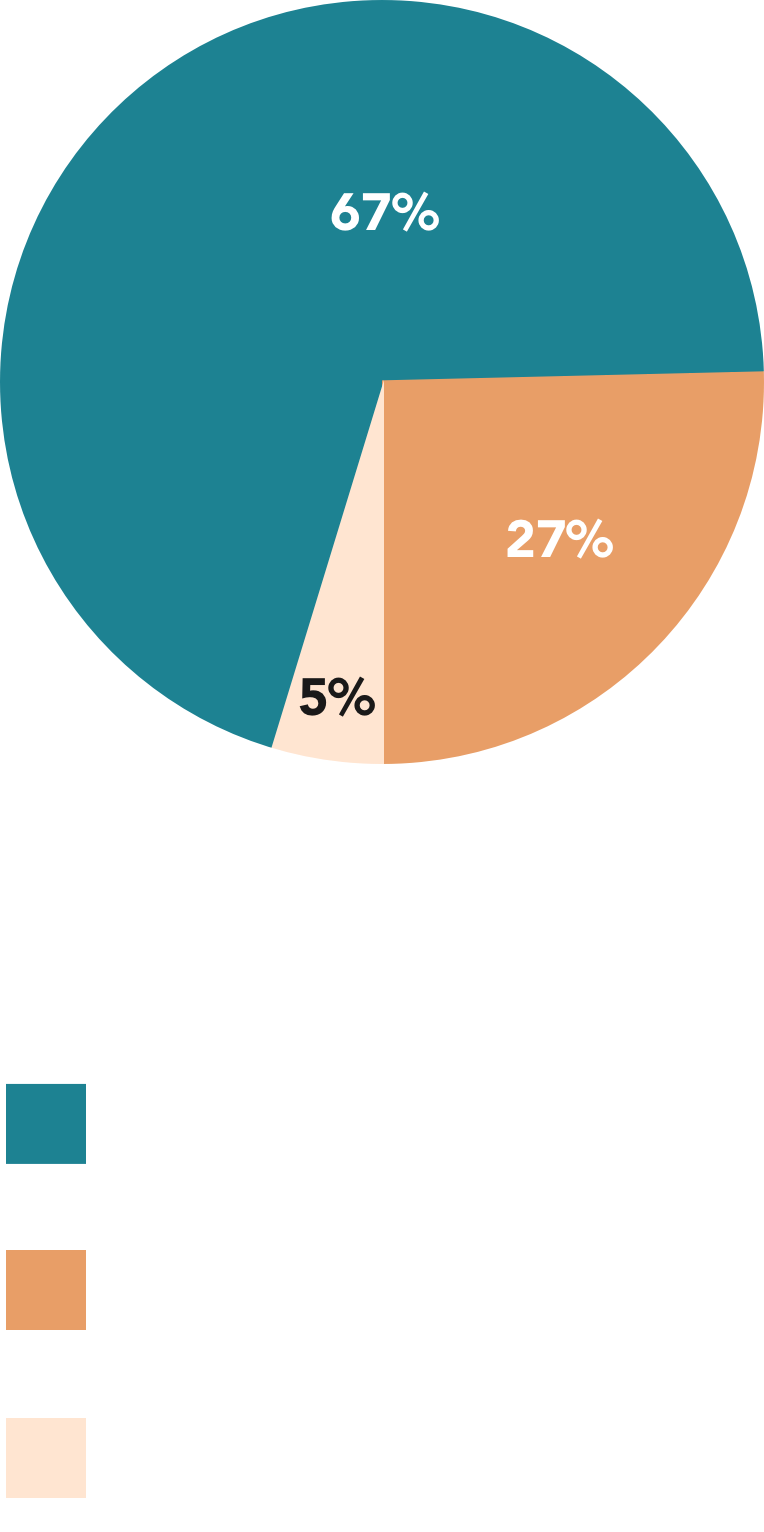 Pie chart describing how a nurse views the healthcare industry prioritizing and supporting nurses' mental health and well-being?